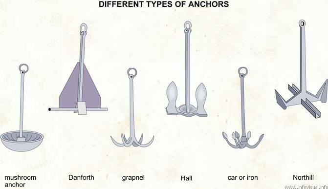 Boat Anchoring
